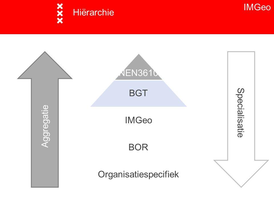 Hiërarchie NEN3610 BGT IMGeo BOR Organisatiespecifiek Aggregatie Specialisatie IMGeo