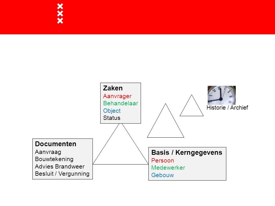 Onderlinge relaties Basis / Kerngegevens Persoon Medewerker Gebouw Zaken Aanvrager Behandelaar Object Status Documenten Aanvraag Bouwtekening Advies B