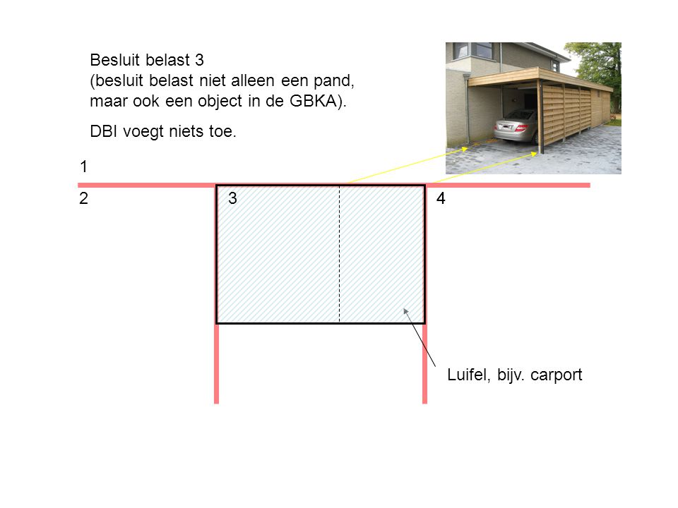 4 1 243 Besluit belast 3 (besluit belast niet alleen een pand, maar ook een object in de GBKA).