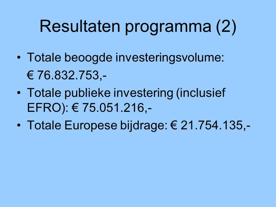 Resultaten programma (2) Totale beoogde investeringsvolume: € 76.832.753,- Totale publieke investering (inclusief EFRO): € 75.051.216,- Totale Europese bijdrage: € 21.754.135,-