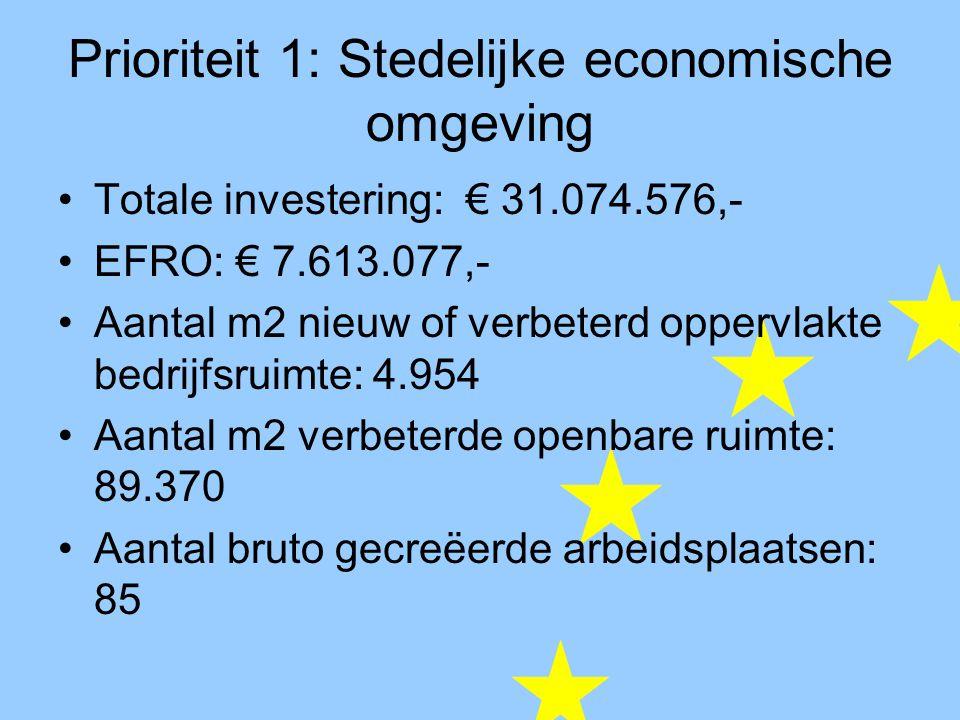 Prioriteit 1: Stedelijke economische omgeving Totale investering: € 31.074.576,- EFRO: € 7.613.077,- Aantal m2 nieuw of verbeterd oppervlakte bedrijfsruimte: 4.954 Aantal m2 verbeterde openbare ruimte: 89.370 Aantal bruto gecreëerde arbeidsplaatsen: 85