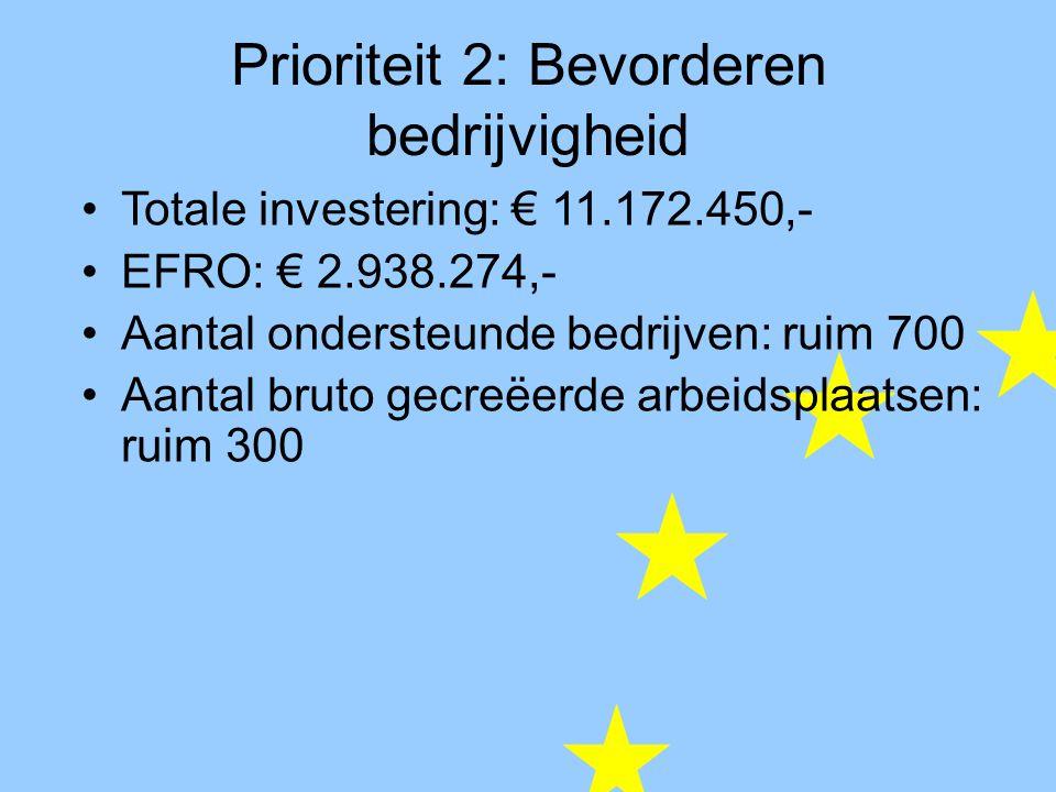 Prioriteit 2: Bevorderen bedrijvigheid Totale investering: € 11.172.450,- EFRO: € 2.938.274,- Aantal ondersteunde bedrijven: ruim 700 Aantal bruto gecreëerde arbeidsplaatsen: ruim 300