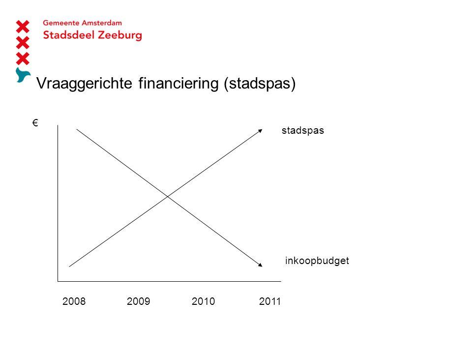 Vraaggerichte financiering (stadspas) € 2008 2009 2010 2011 stadspas inkoopbudget