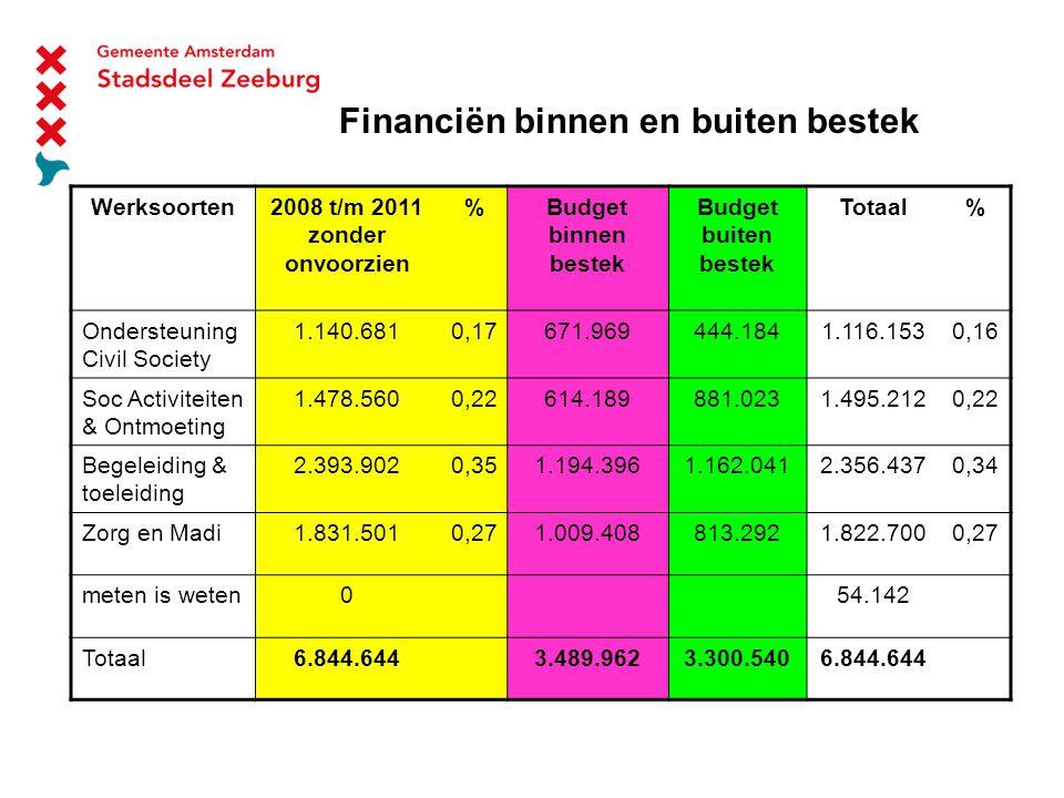 Financiën binnen en buiten bestek Werksoorten2008 t/m 2011 zonder onvoorzien %Budget binnen bestek Budget buiten bestek Totaal% Ondersteuning Civil Society 1.140.6810,17671.969444.1841.116.1530,16 Soc Activiteiten & Ontmoeting 1.478.5600,22614.189881.0231.495.2120,22 Begeleiding & toeleiding 2.393.9020,351.194.3961.162.0412.356.4370,34 Zorg en Madi1.831.5010,271.009.408813.2921.822.7000,27 meten is weten054.142 Totaal6.844.6443.489.9623.300.5406.844.644