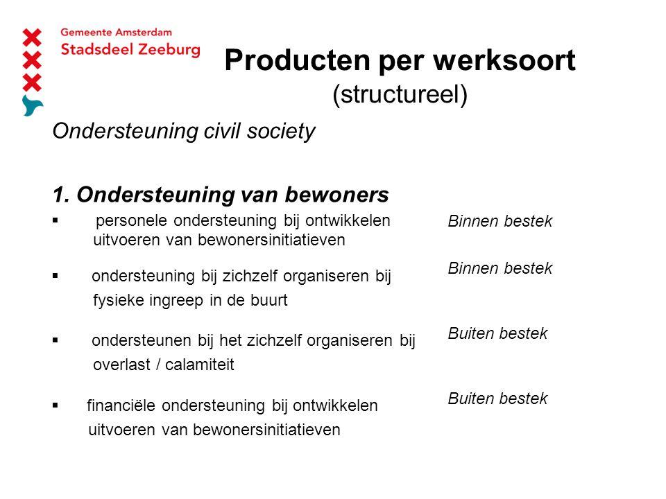Producten per werksoort (structureel) Ondersteuning civil society 1.
