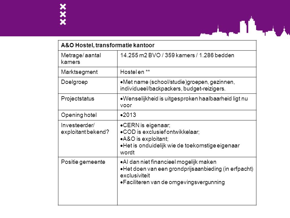 A&O Hostel, transformatie kantoor Metrage/ aantal kamers 14.255 m2 BVO / 359 kamers / 1.286 bedden MarktsegmentHostel en ** Doelgroep  Met name (scho