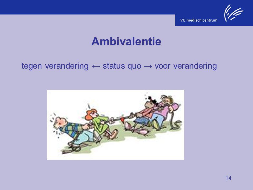 14 Ambivalentie tegen verandering ← status quo → voor verandering