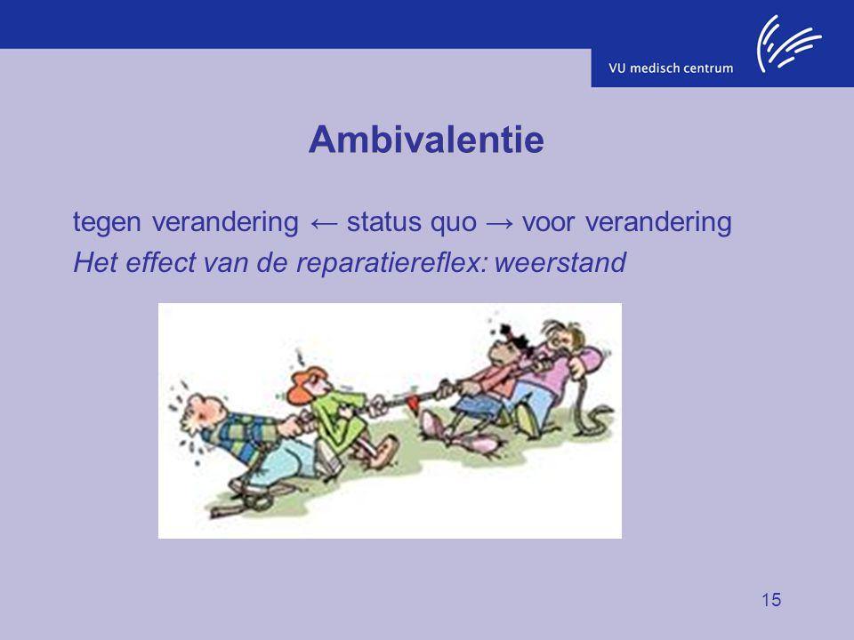 15 Ambivalentie tegen verandering ← status quo → voor verandering Het effect van de reparatiereflex: weerstand