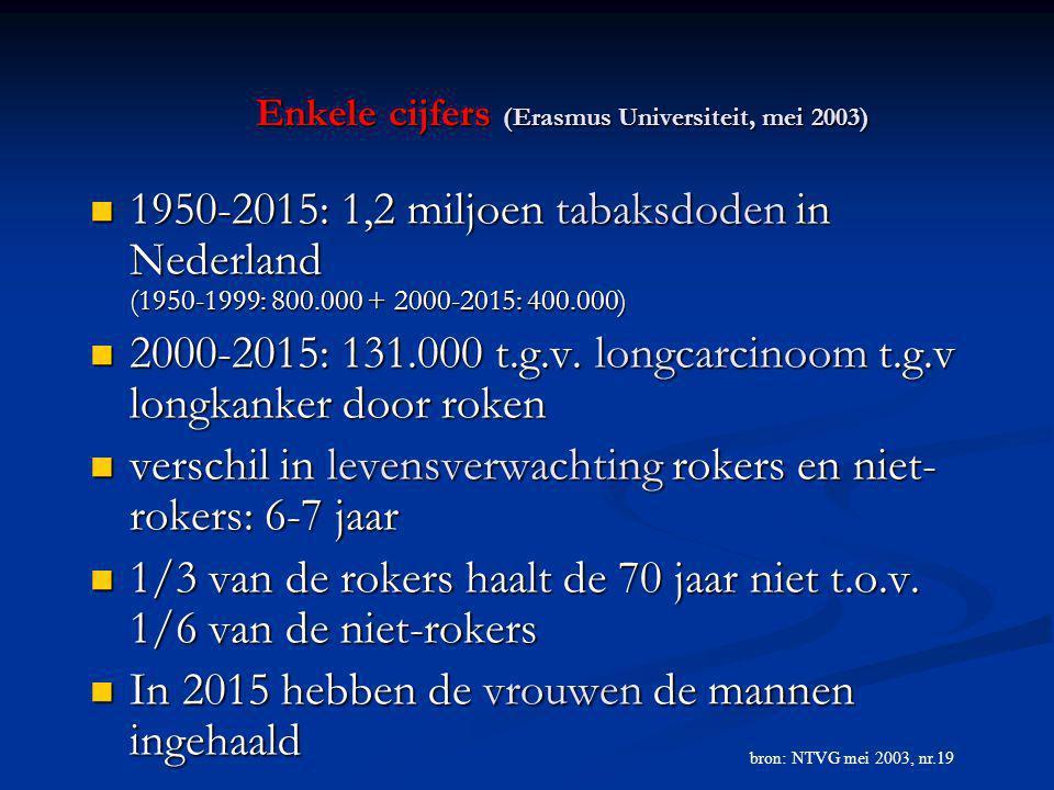 Enkele cijfers (Erasmus Universiteit, mei 2003) 1950-2015: 1,2 miljoen tabaksdoden in Nederland (1950-1999: 800.000 + 2000-2015: 400.000) 1950-2015: 1