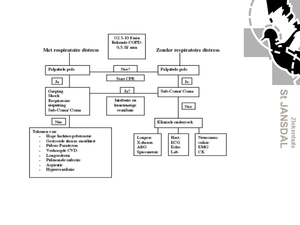 Ziekenhuis St JANSDAL Tweede benadering Lichamelijk onderzoek: A: Inspectie mondholte Vreemd voorwerp verwijderen Epiglottitis → AB iv Glottisoedeem → Adrenaline en cortico's