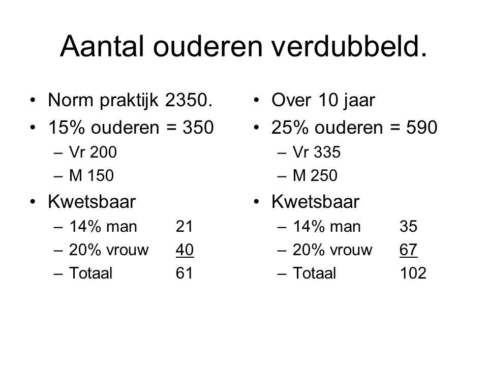 Aantal ouderen verdubbeld. Norm praktijk 2350. 15% ouderen = 350 –Vr 200 –M 150 Kwetsbaar –14% man 21 –20% vrouw 40 –Totaal61 Over 10 jaar 25% ouderen