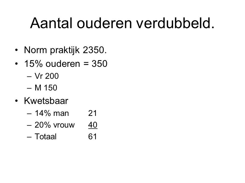 Aantal ouderen verdubbeld. Norm praktijk 2350. 15% ouderen = 350 –Vr 200 –M 150 Kwetsbaar –14% man 21 –20% vrouw 40 –Totaal61