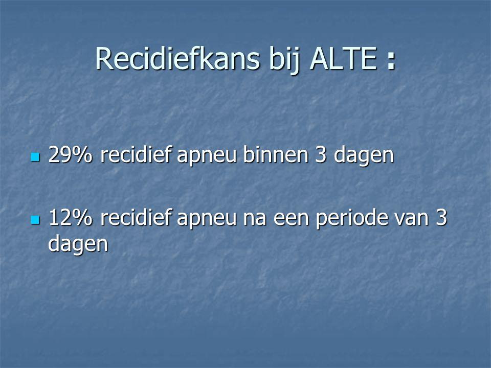 Recidiefkans bij ALTE : 29% recidief apneu binnen 3 dagen 29% recidief apneu binnen 3 dagen 12% recidief apneu na een periode van 3 dagen 12% recidief