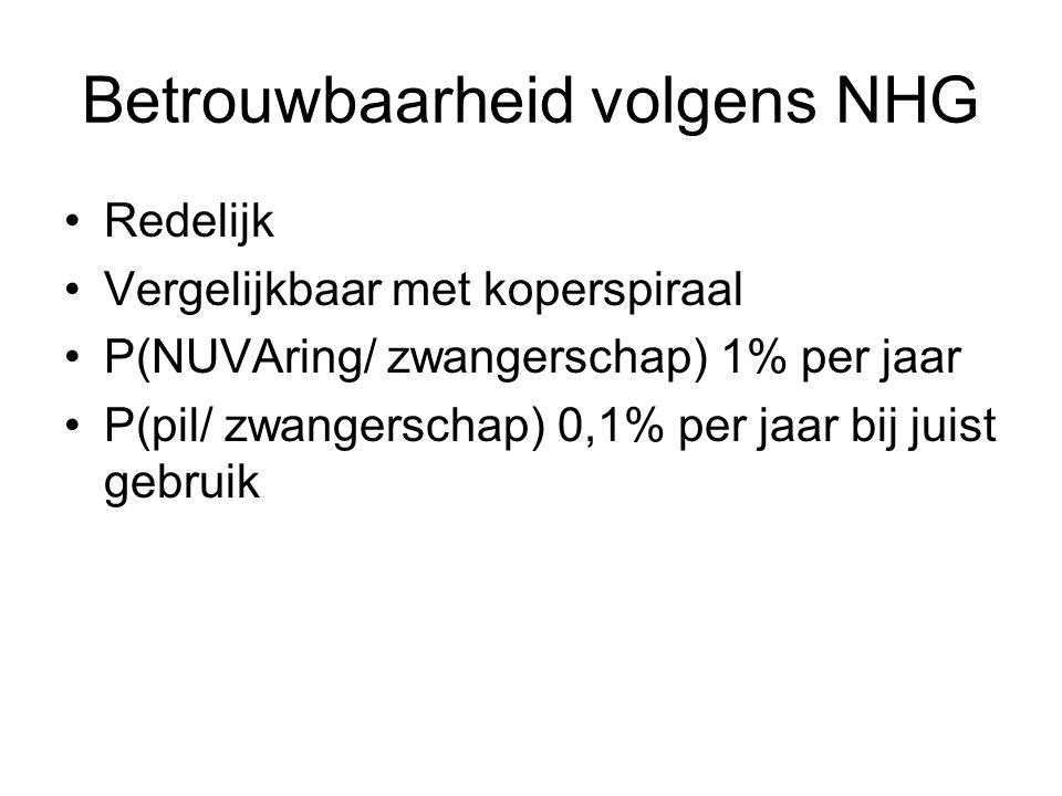 Betrouwbaarheid volgens NHG Redelijk Vergelijkbaar met koperspiraal P(NUVAring/ zwangerschap) 1% per jaar P(pil/ zwangerschap) 0,1% per jaar bij juist