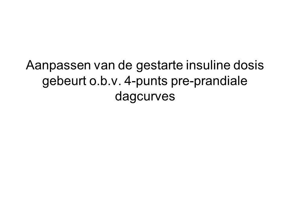 Aanpassen van de gestarte insuline dosis gebeurt o.b.v. 4-punts pre-prandiale dagcurves