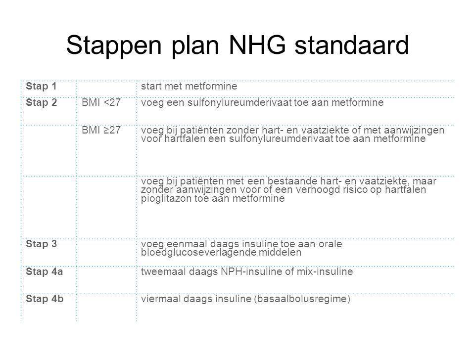 Stappen plan NHG standaard Stap 1start met metformine Stap 2BMI <27voeg een sulfonylureumderivaat toe aan metformine BMI ≥27 voeg bij patiënten zonder