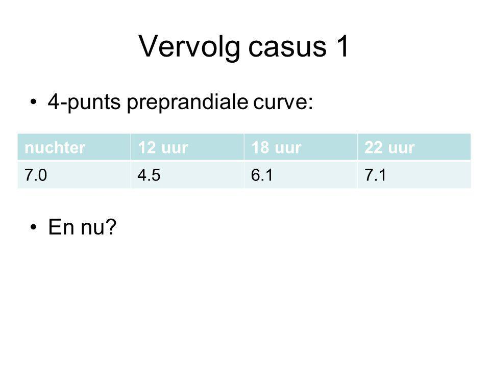 Vervolg casus 1 4-punts preprandiale curve: En nu? nuchter12 uur18 uur22 uur 7.04.56.17.1