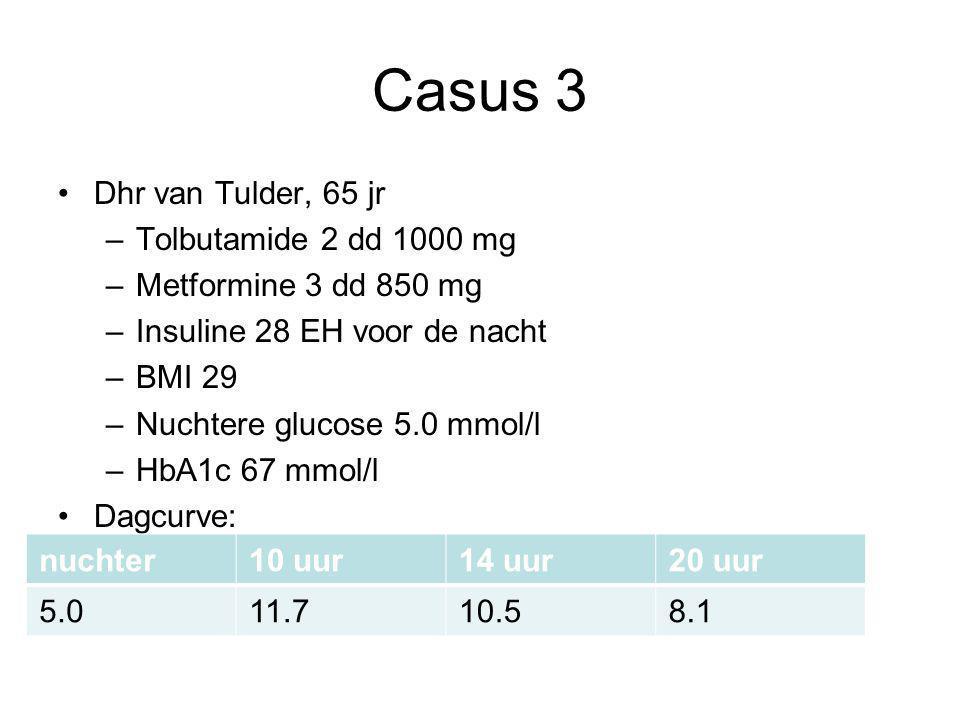 Casus 3 Dhr van Tulder, 65 jr –Tolbutamide 2 dd 1000 mg –Metformine 3 dd 850 mg –Insuline 28 EH voor de nacht –BMI 29 –Nuchtere glucose 5.0 mmol/l –Hb