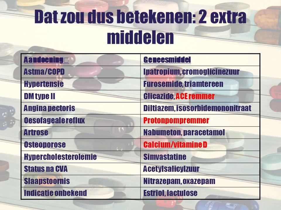 Dat zou dus betekenen: 2 extra middelen AandoeningGeneesmiddel Astma/COPDIpatropium, cromoglicinezuur HypertensieFurosemide, triamtereen DM type IIGli