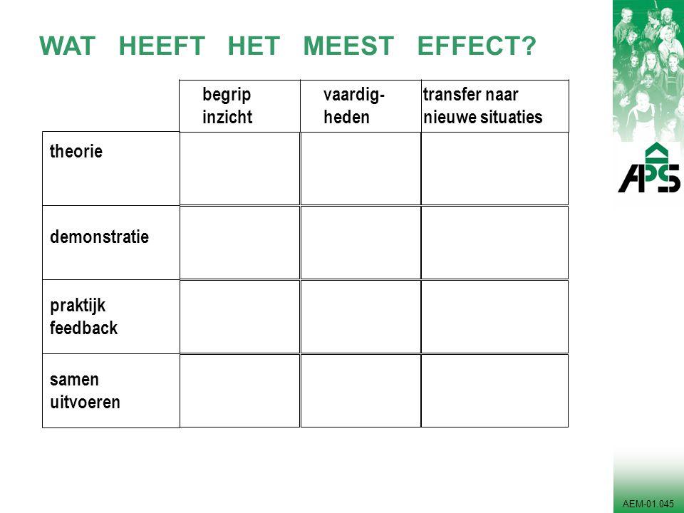 AEM-01.045 begrip inzicht vaardig- heden theorie demonstratie praktijk feedback samen uitvoeren transfer naar nieuwe situaties WAT HEEFT HET MEEST EFF