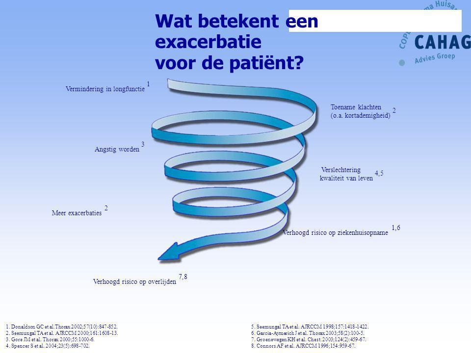 Verslechtering kwaliteit van leven 4,5 Meer exacerbaties 2 Verhoogd risico op ziekenhuisopname 1,6 Angstig worden 3 Vermindering in longfunctie 1 1. D
