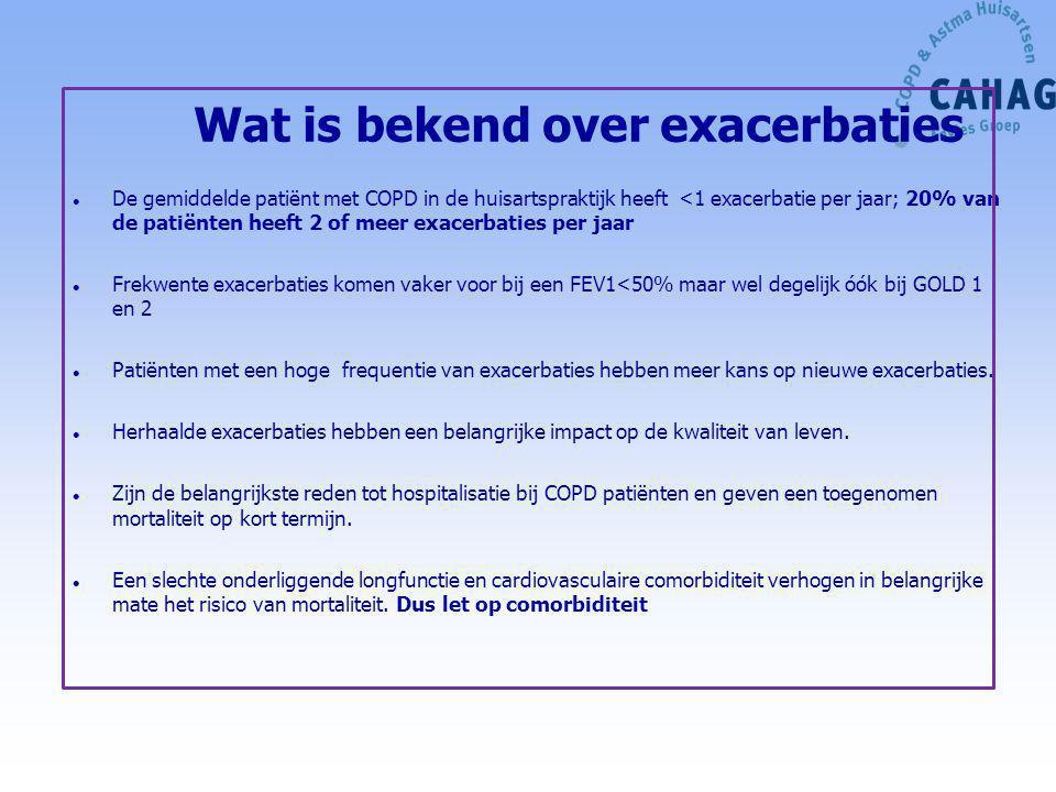 Wat is bekend over exacerbaties l De gemiddelde patiënt met COPD in de huisartspraktijk heeft <1 exacerbatie per jaar; 20% van de patiënten heeft 2 of