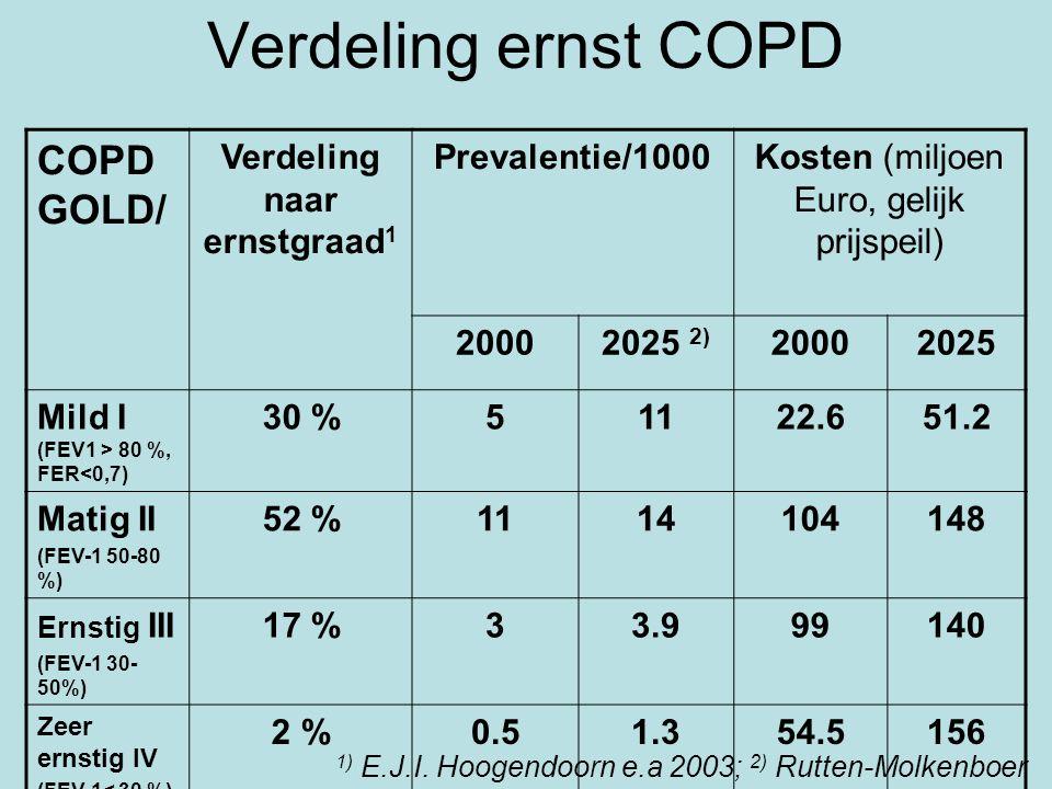 Verdeling ernst COPD COPD GOLD/ Verdeling naar ernstgraad 1 Prevalentie/1000Kosten (miljoen Euro, gelijk prijspeil) 20002025 2) 20002025 Mild I (FEV1 > 80 %, FER<0,7) 30 %51122.651.2 Matig II (FEV-1 50-80 %) 52 %1114104148 Ernstig III (FEV-1 30- 50%) 17 %33.999140 Zeer ernstig IV (FEV-1< 30 %) 2 %0.51.354.5156 1) E.J.I.