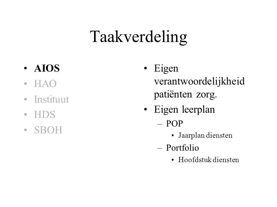 Taakverdeling AIOS HAO Instituut HDS SBOH Eigen verantwoordelijkheid patiënten zorg. Eigen leerplan –POP Jaarplan diensten –Portfolio Hoofdstuk dienst