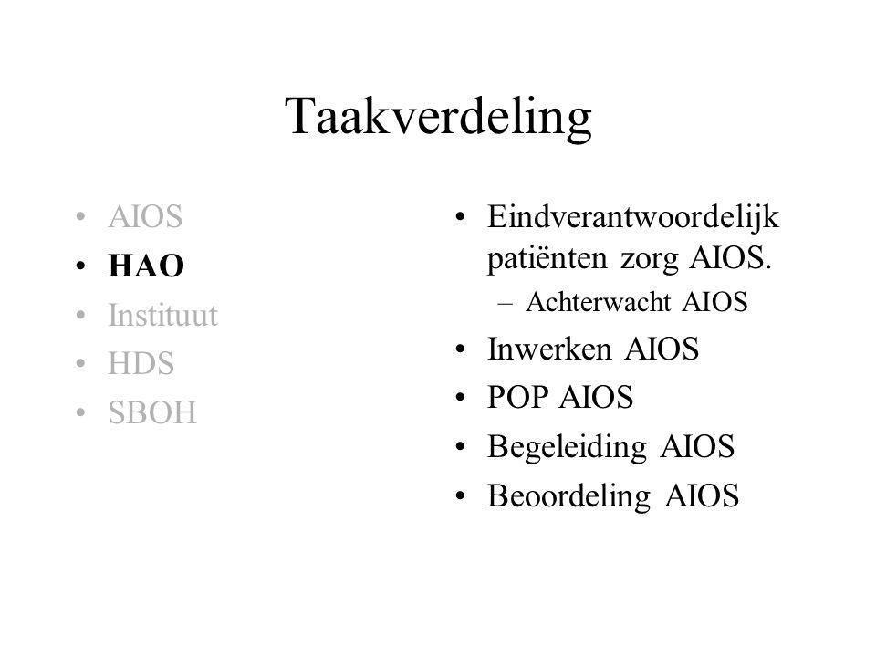 Taakverdeling AIOS HAO Instituut HDS SBOH Eindverantwoordelijk patiënten zorg AIOS. –Achterwacht AIOS Inwerken AIOS POP AIOS Begeleiding AIOS Beoordel