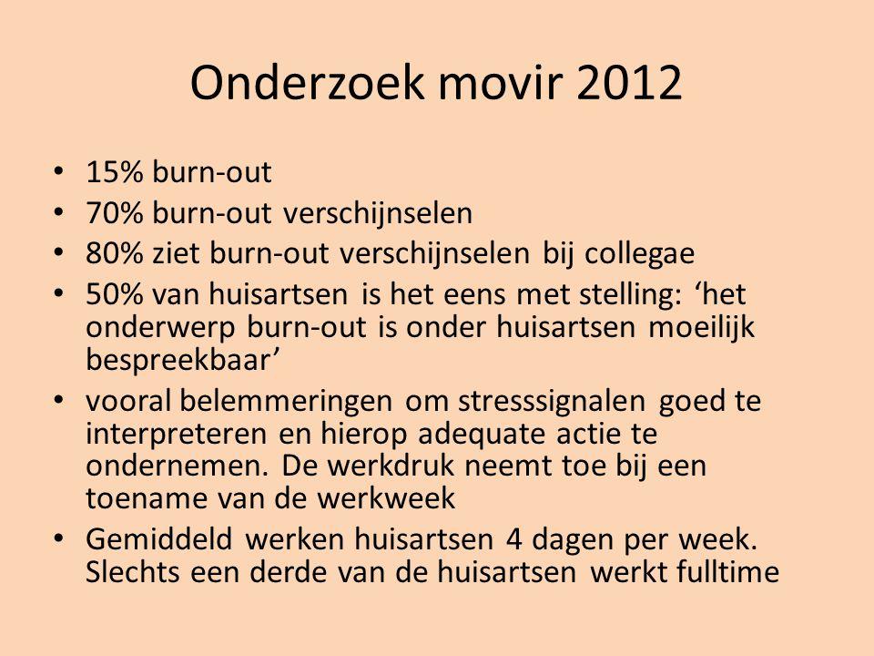 Onderzoek movir 2012 15% burn-out 70% burn-out verschijnselen 80% ziet burn-out verschijnselen bij collegae 50% van huisartsen is het eens met stellin