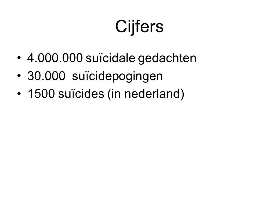 Cijfers 4.000.000 suïcidale gedachten 30.000 suïcidepogingen 1500 suïcides (in nederland)