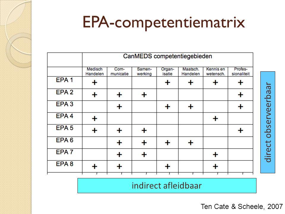 EPA-competentiematrix direct observeerbaar indirect afleidbaar Ten Cate & Scheele, 2007