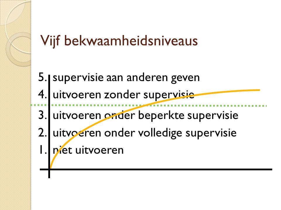 Vijf bekwaamheidsniveaus 5. supervisie aan anderen geven 4. uitvoeren zonder supervisie 3. uitvoeren onder beperkte supervisie 2. uitvoeren onder voll