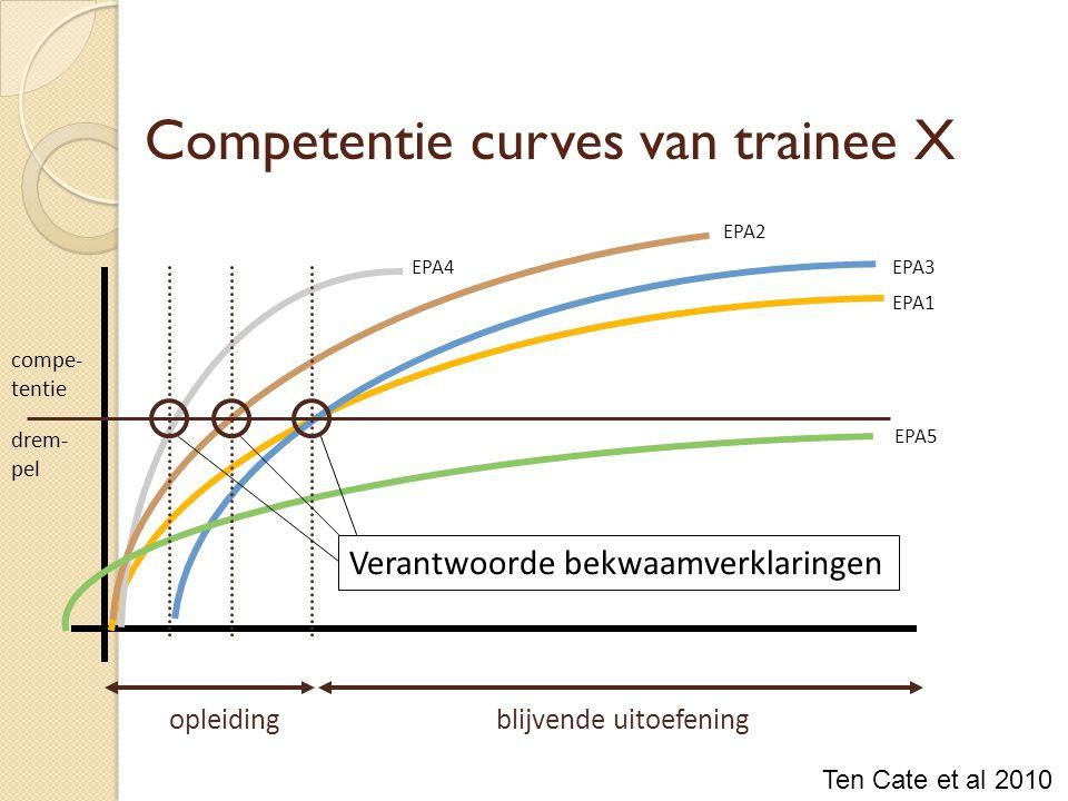 Competentie curves van trainee X opleidingblijvende uitoefening EPA1 EPA4 EPA2 EPA3 EPA5 compe- tentie drem- pel Verantwoorde bekwaamverklaringen Ten