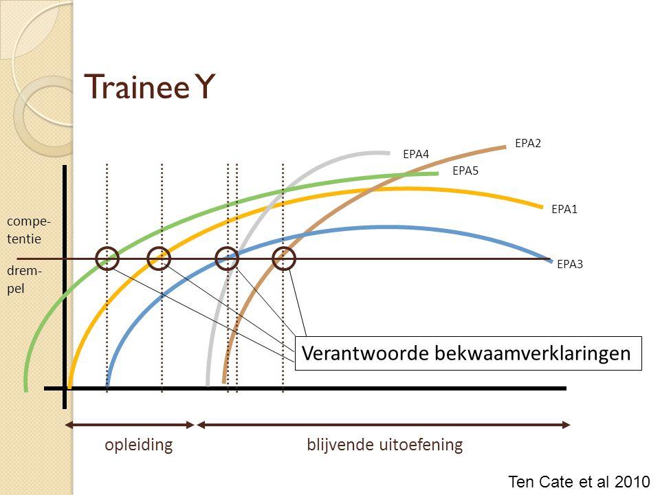 Trainee Y opleidingblijvende uitoefening EPA1 EPA4 EPA2 EPA3 EPA5 compe- tentie drem- pel Verantwoorde bekwaamverklaringen Ten Cate et al 2010