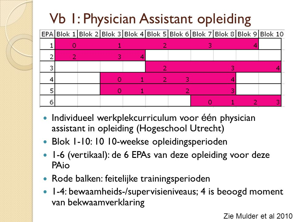 Individueel werkplekcurriculum voor éé n physician assistant in opleiding (Hogeschool Utrecht) Blok 1-10: 10 10-weekse opleidingsperioden 1-6 (vertikaal): de 6 EPAs van deze opleiding voor deze PAio Rode balken: feitelijke trainingsperioden 1-4: bewaamheids-/supervisieniveaus; 4 is beoogd moment van bekwaamverklaring Vb 1: Physician Assistant opleiding Zie Mulder et al 2010