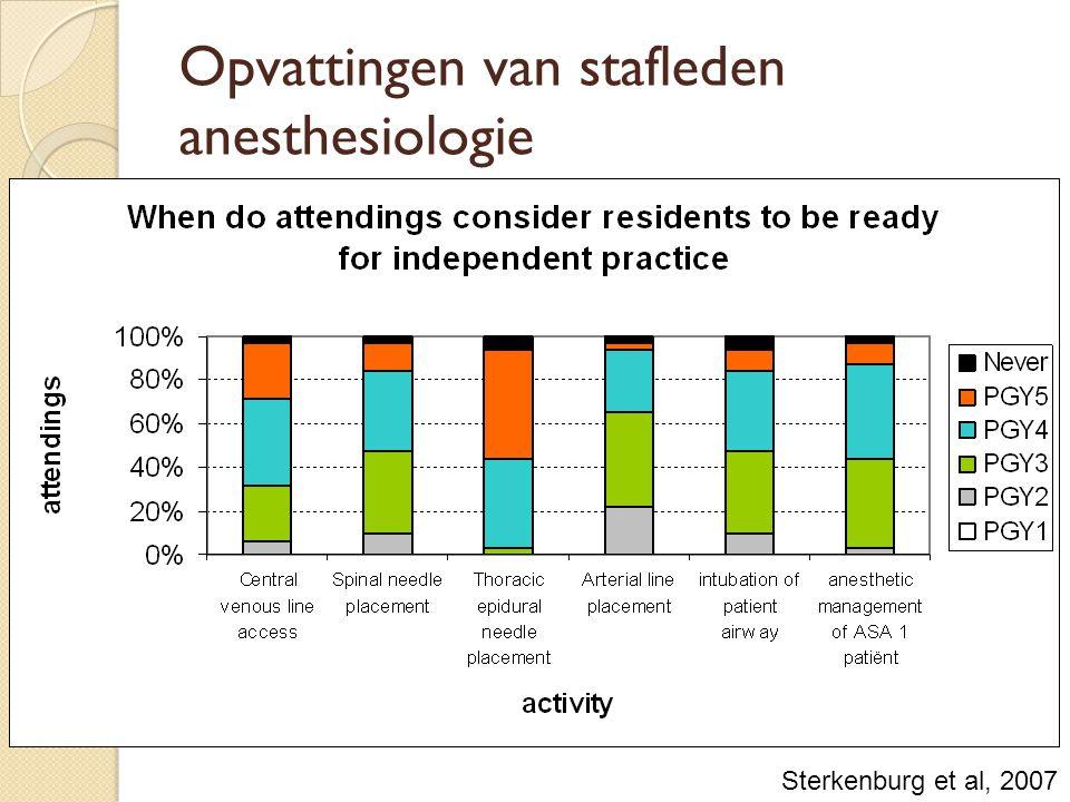 Opvattingen van stafleden anesthesiologie Sterkenburg et al, 2007