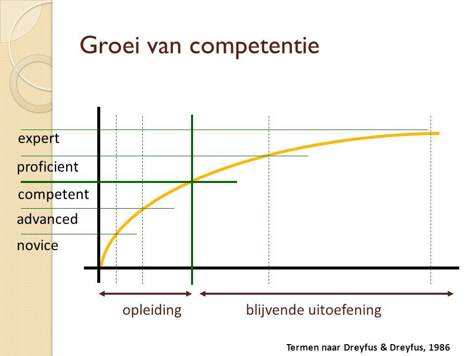 Groei van competentie opleidingblijvende uitoefening proficient expert Termen naar Dreyfus & Dreyfus, 1986 competent advanced novice