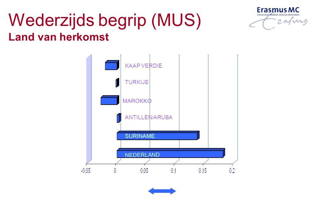 SURINAME KAAP VERDIE TURKIJE MAROKKO ANTILLEN/ARUBA NEDERLAND GOED SLECHT Wederzijds begrip (MUS) Land van herkomst
