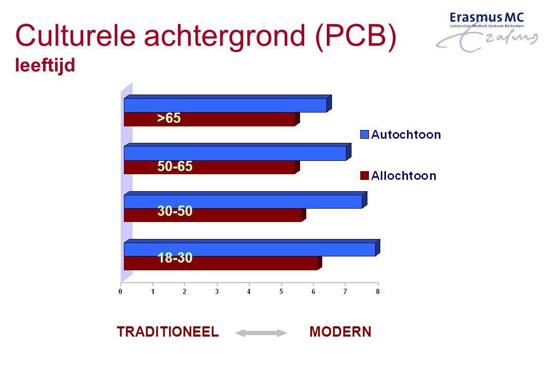 >65 50-65 30-50 18-30 MODERNTRADITIONEEL Culturele achtergrond (PCB) leeftijd