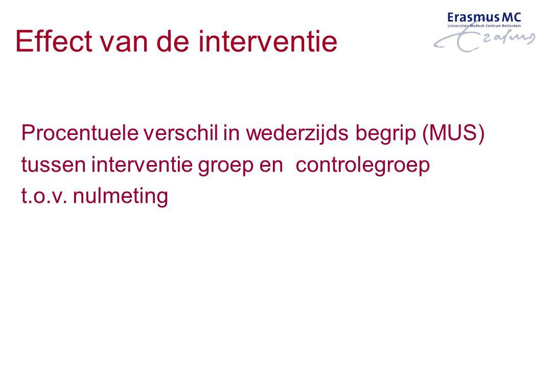 Effect van de interventie Procentuele verschil in wederzijds begrip (MUS) tussen interventie groep en controlegroep t.o.v. nulmeting