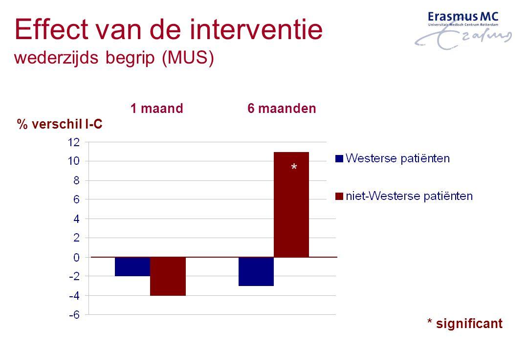 1 maand6 maanden * significant * % verschil I-C Effect van de interventie wederzijds begrip (MUS)