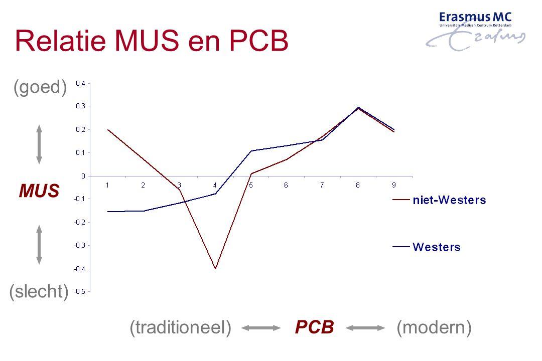 MUS (traditioneel) PCB (modern) (goed) (slecht) Relatie MUS en PCB