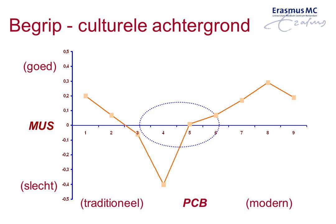 MUS (traditioneel) PCB (modern) (goed) (slecht) Begrip - culturele achtergrond