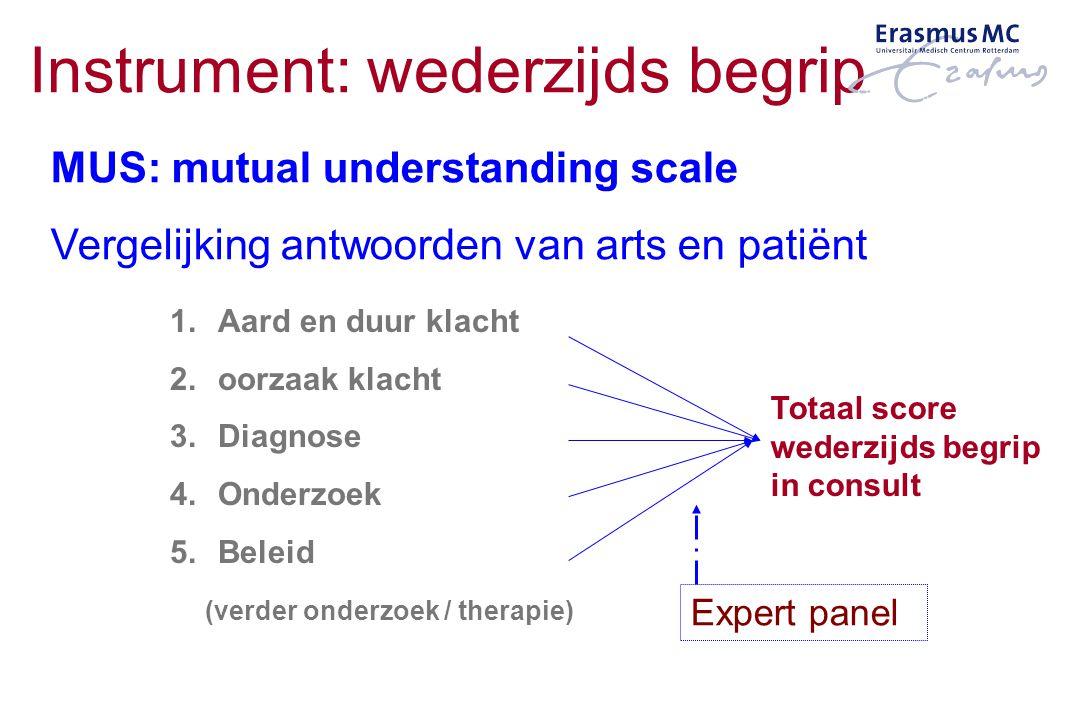 Instrument: wederzijds begrip 1.Aard en duur klacht 2.oorzaak klacht 3.Diagnose 4.Onderzoek 5.Beleid (verder onderzoek / therapie) Totaal score wederz