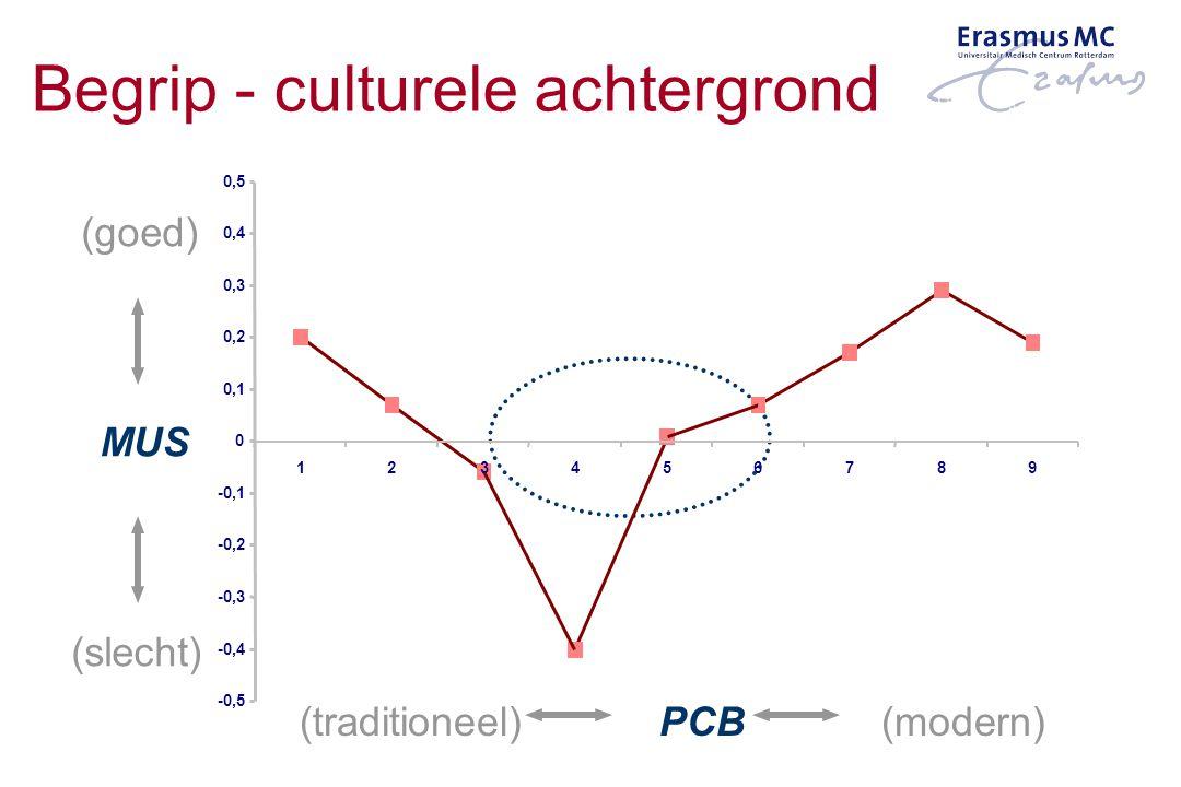 0,3 MUS -0,5 -0,4 -0,3 -0,2 -0,1 0 0,1 0,2 0,4 0,5 123456789 (traditioneel) PCB (modern) (goed) (slecht) Begrip - culturele achtergrond