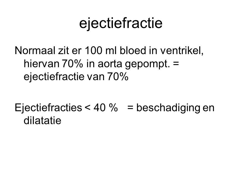 ejectiefractie Normaal zit er 100 ml bloed in ventrikel, hiervan 70% in aorta gepompt. = ejectiefractie van 70% Ejectiefracties < 40 % = beschadiging