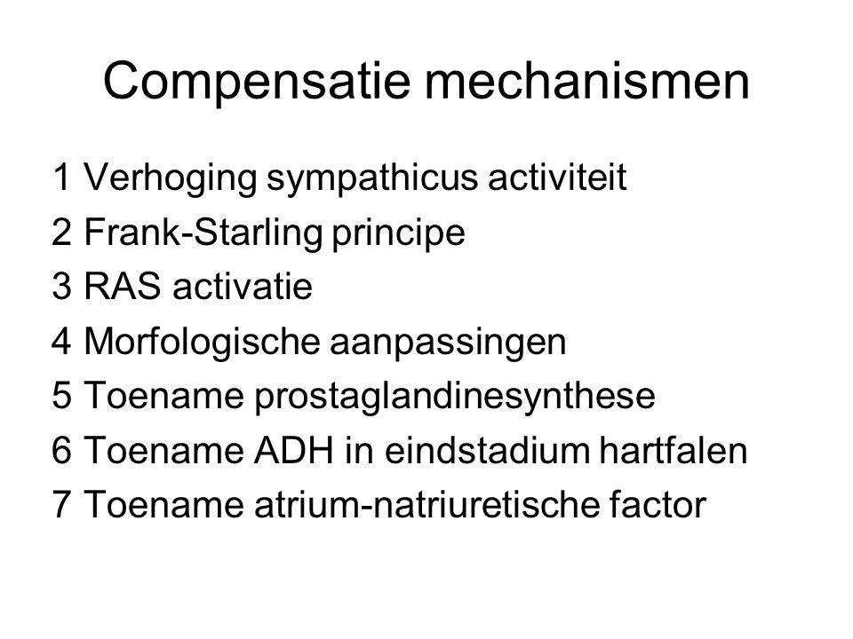 1.Verhoging sympathicus activiteit HF toename Contractie toename Vasocontrictie Preload en afterload verhogen Dit faalt bij Ritmestoornissen en ischaemie
