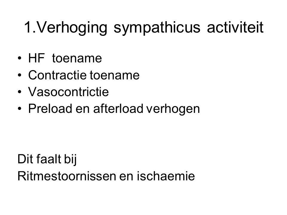 1.Verhoging sympathicus activiteit HF toename Contractie toename Vasocontrictie Preload en afterload verhogen Dit faalt bij Ritmestoornissen en ischae