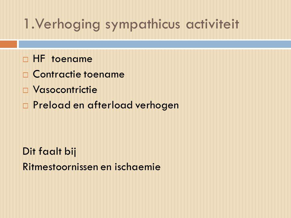 1.Verhoging sympathicus activiteit  HF toename  Contractie toename  Vasocontrictie  Preload en afterload verhogen Dit faalt bij Ritmestoornissen e